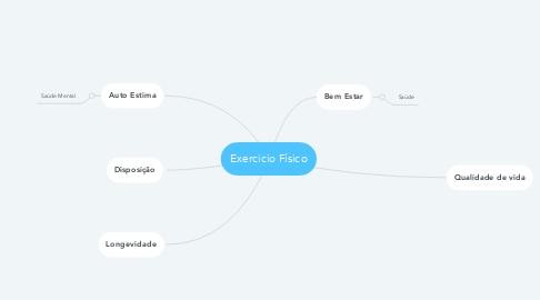 Mind Map: Exercicio Físico