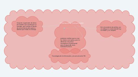 Mind Map: Información y Comunicación