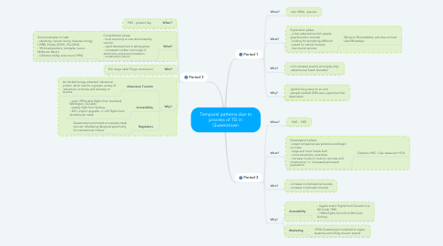 Mind Map: Temporal patterns due to process of TD in Queenstown