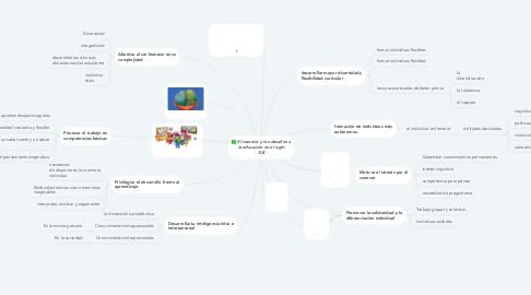 Mind Map: El maestro y los desafíos a la educación en el siglo XXI