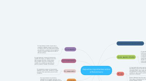 Mind Map: Aspectos importantes sobre el Balonmano
