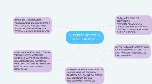 Mind Map: AUTORREALIZACION Y SUS RELACIONES