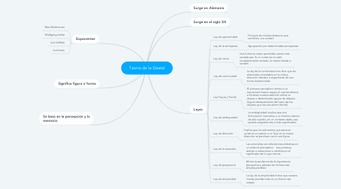 Mind Map: Teoría de la Gestal