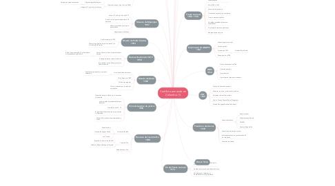 Mind Map: Conflicto armando en Colombia (1)