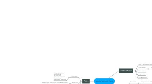 Mind Map: Modernismo II Fase