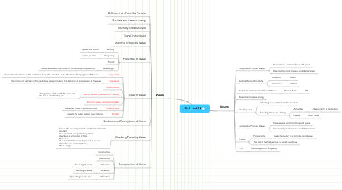 Mind Map: Ch 11 and 12