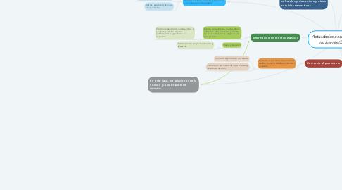 Mind Map: Actividades económicas de mi interés (DENUE)