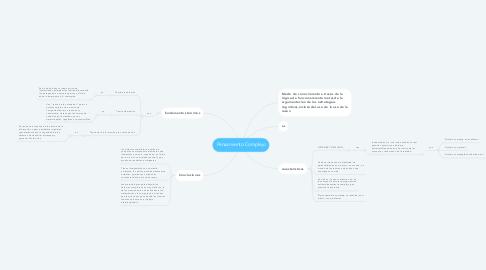Mind Map: Pensamiento Complejo