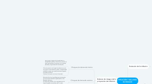Mind Map: INFLACIÓN Y BALANCE DE RIESGOS
