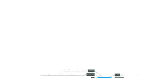 Mind Map: Notificação Compulsória