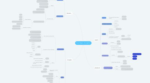 Mind Map: No es Magia... Es Logística
