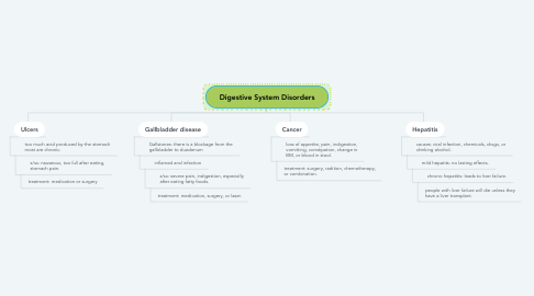 Mind Map: Digestive System Disorders