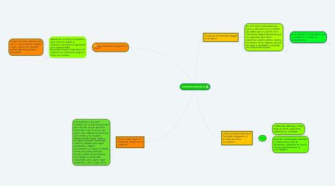 Mind Map: FORMACION INTEGRAL