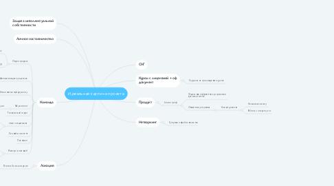 Mind Map: Идеальная картина проекта
