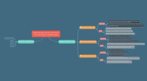 Mind Map: PERLAWANAN RAKYAT TERHADAP KOLONIALISME & IMPERIALISME