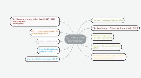 Mind Map: LC16. Métaux et  environnement