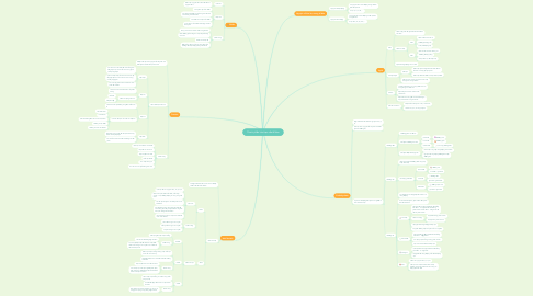 Mind Map: Thành phần hóa học của tế bào