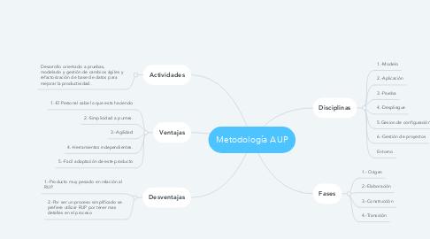 Mind Map: Metodología AUP