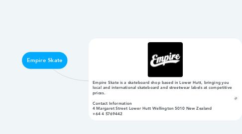 Mind Map: Empire Skate