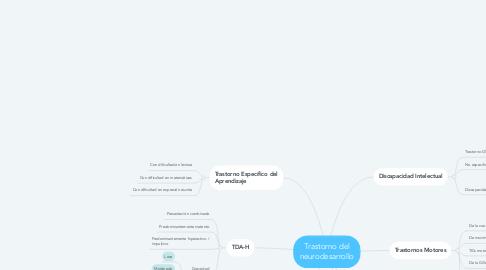 Mind Map: Trastorno del neurodesarrollo