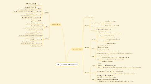 Mind Map: Chương I : Xã hội thời Nguyên Thủy