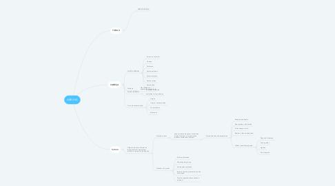 Mind Map: Tratamento de Ferida