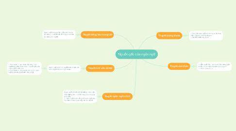Mind Map: Nguồn gốc của ngôn ngữ