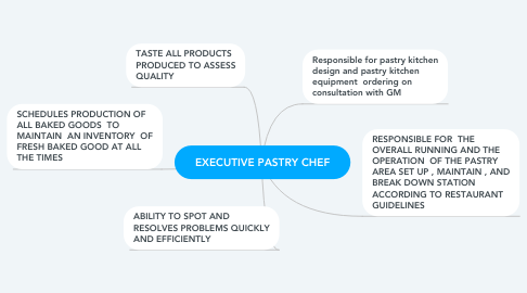 Mind Map: EXECUTIVE PASTRY CHEF