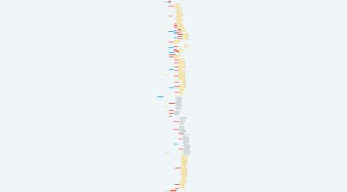 Mind Map: Advanced Power BI