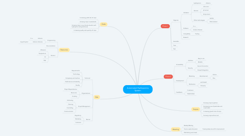 Mind Map: Automated Hydroponics System