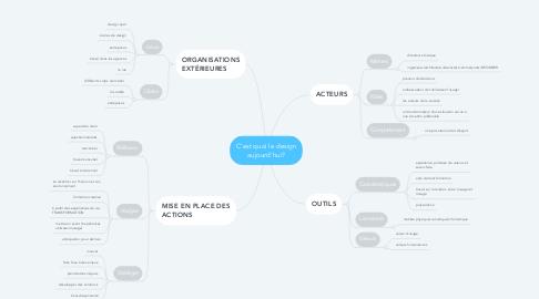 Mind Map: C'est quoi le design aujourd'hui?