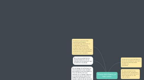Mind Map: El reino de la liberta y el bien común
