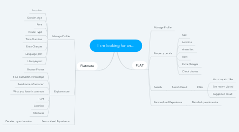 Mind Map: I am looking for an...