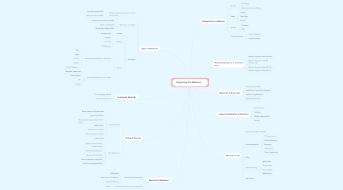 Mind Map: Exploring the Network
