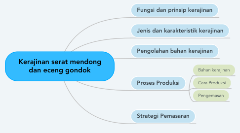 Mind Map: Kerajinan serat mendong dan eceng gondok