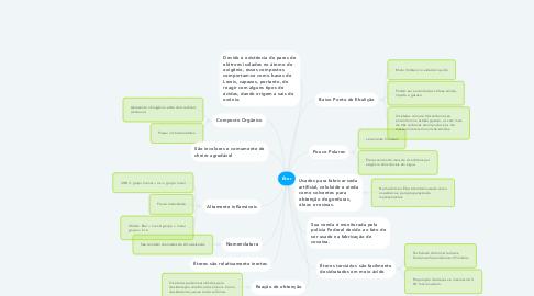 Mind Map: Éter