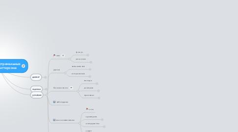 Mind Map: Переговоры в экстремальныхситуациях от Паттерсона