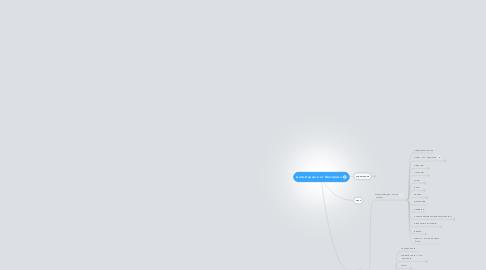 Mind Map: Анти-Карнеги от Шострома