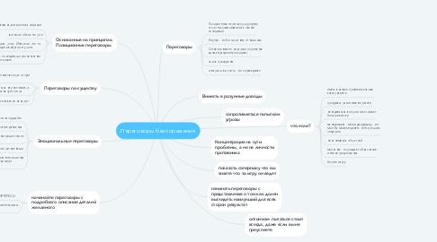 Mind Map: Переговоры без поражения