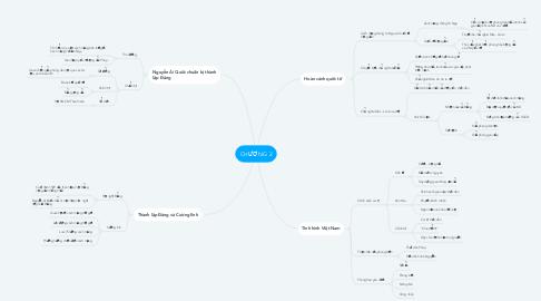 Mind Map: CHƯƠNG 2