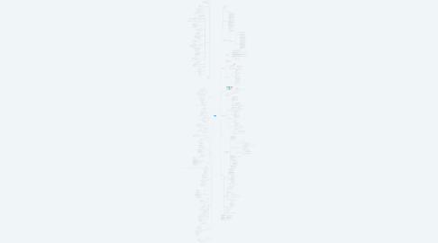 Mind Map: SSAZ