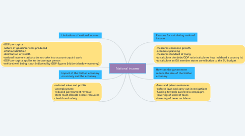 Mind Map: National income