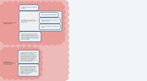 Mind Map: ESTRATEGIAS DE APRENDIZAJE Y MOTIVACIÓN