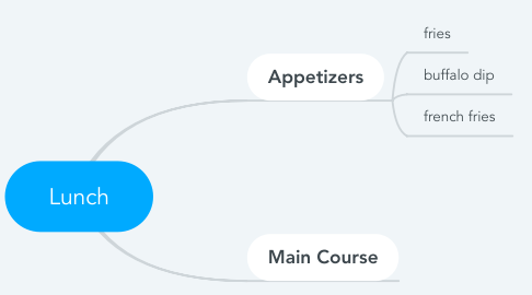 Mind Map: Lunch