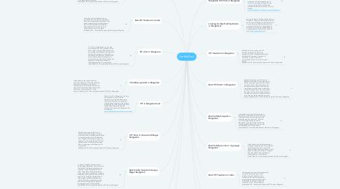 Mind Map: GarbhaGudi