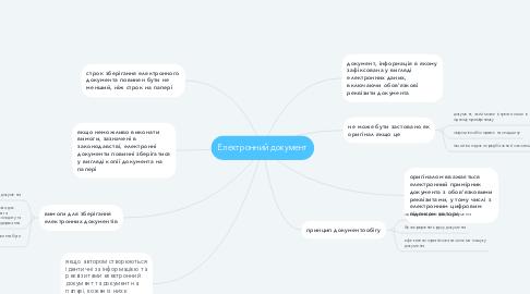 Mind Map: Електронний документ
