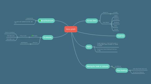 Mind Map: Inno pitch