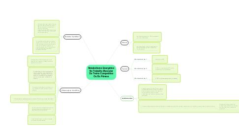 Mind Map: Metabolismo Energético No Trabalho Muscular Do Treino Competitivo Ou Do Fitness