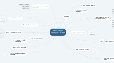 Mind Map: Estructura De La Constitución Política de Panamá