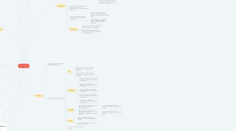 Mind Map: Разрешена работа в подсистеме SFA